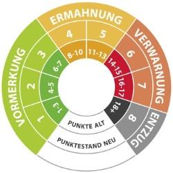 Sanktionen aus Flensburg: Der Punktekatalog legt die Höhe des Bußgeldes, Punkte und Fahrverbote fest.