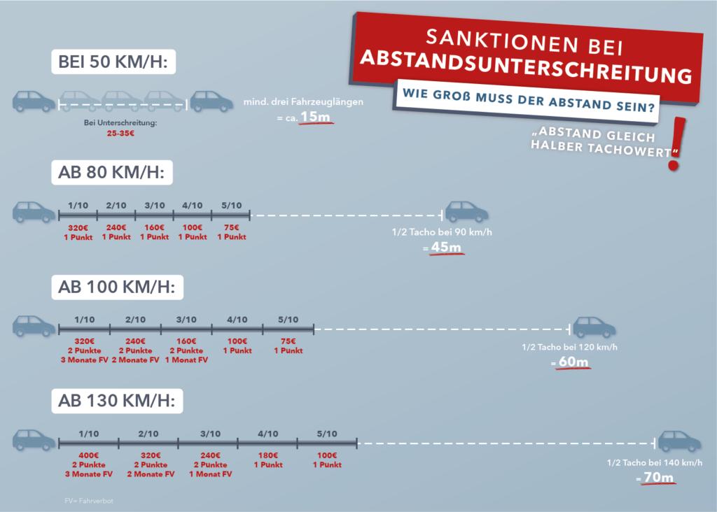 Infografik: Einzuhaltender Abstand und Sanktionen bei einer Abstandsunterschreitung